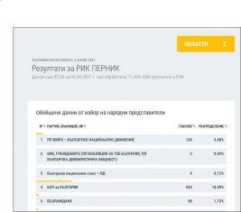 Първи данни от вота на перничани на база протоколи