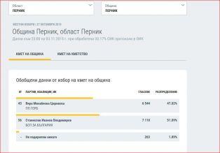 Ето ги официалните резултати от избора на Перничани